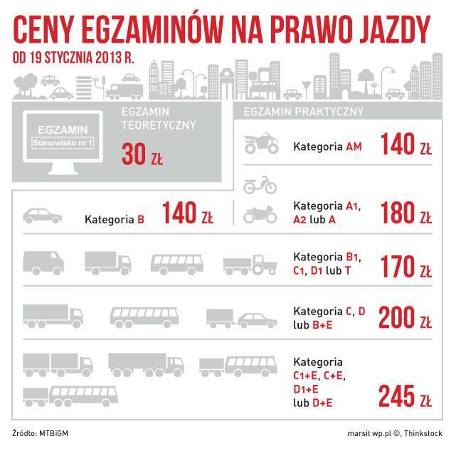 infografika_ceny_prawa_jazdy