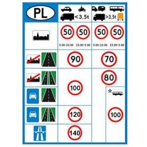 Dopuszczalne prędkości na polskich drogach - zmiany w 2021 roku. Jakie są dopuszczalne prędkości pojazdu poruszającego się po drogach.