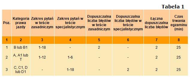 Tabela egzaminacyjna