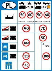 Dopuszczalne prędkości na polskich drogach